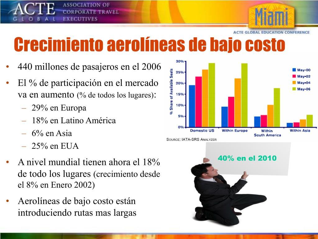 Crecimiento aerolíneas de bajo costo