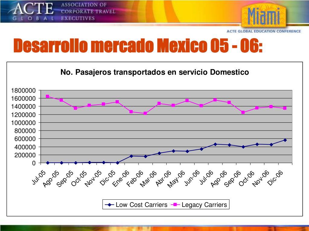 Desarrollo mercado Mexico 05 - 06
