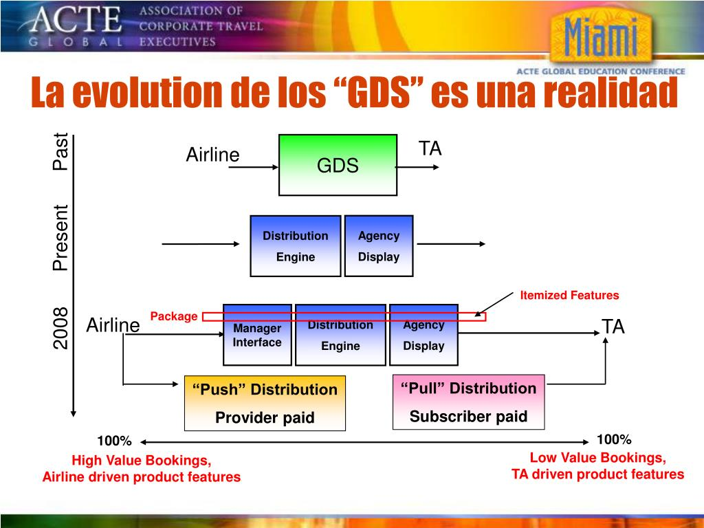 """La evolution de los """"GDS"""" es una realidad"""