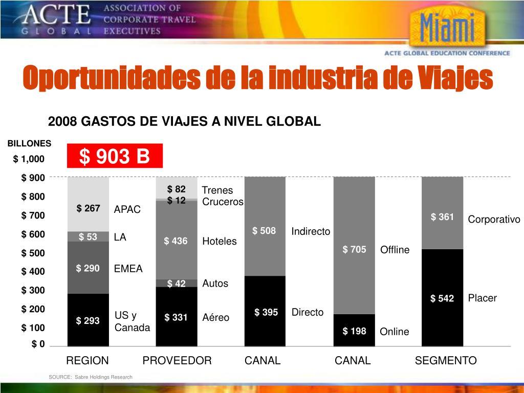 2008 GASTOS DE VIAJES A NIVEL GLOBAL