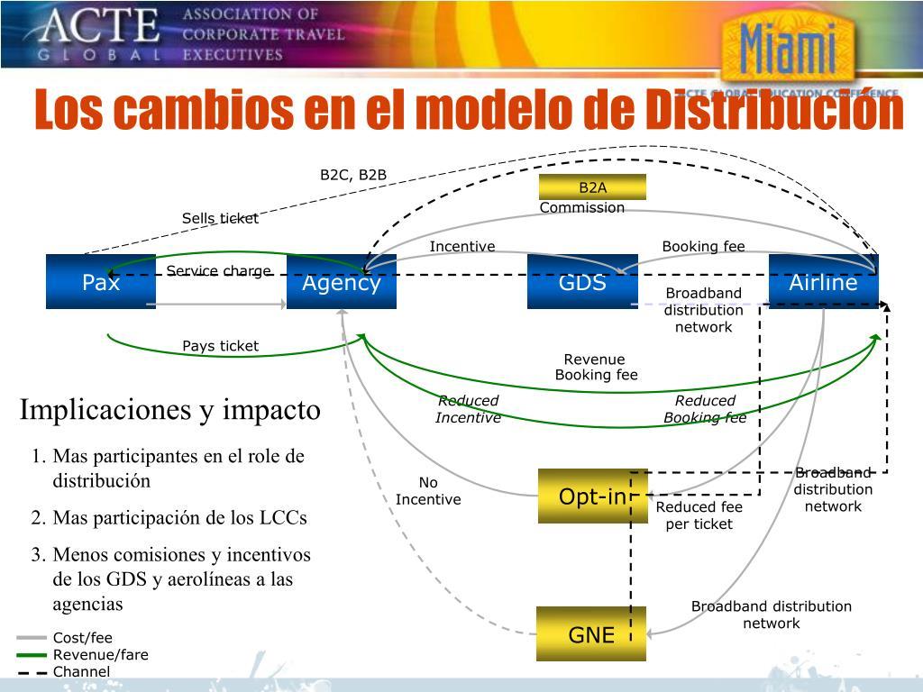 Los cambios en el modelo de Distribución