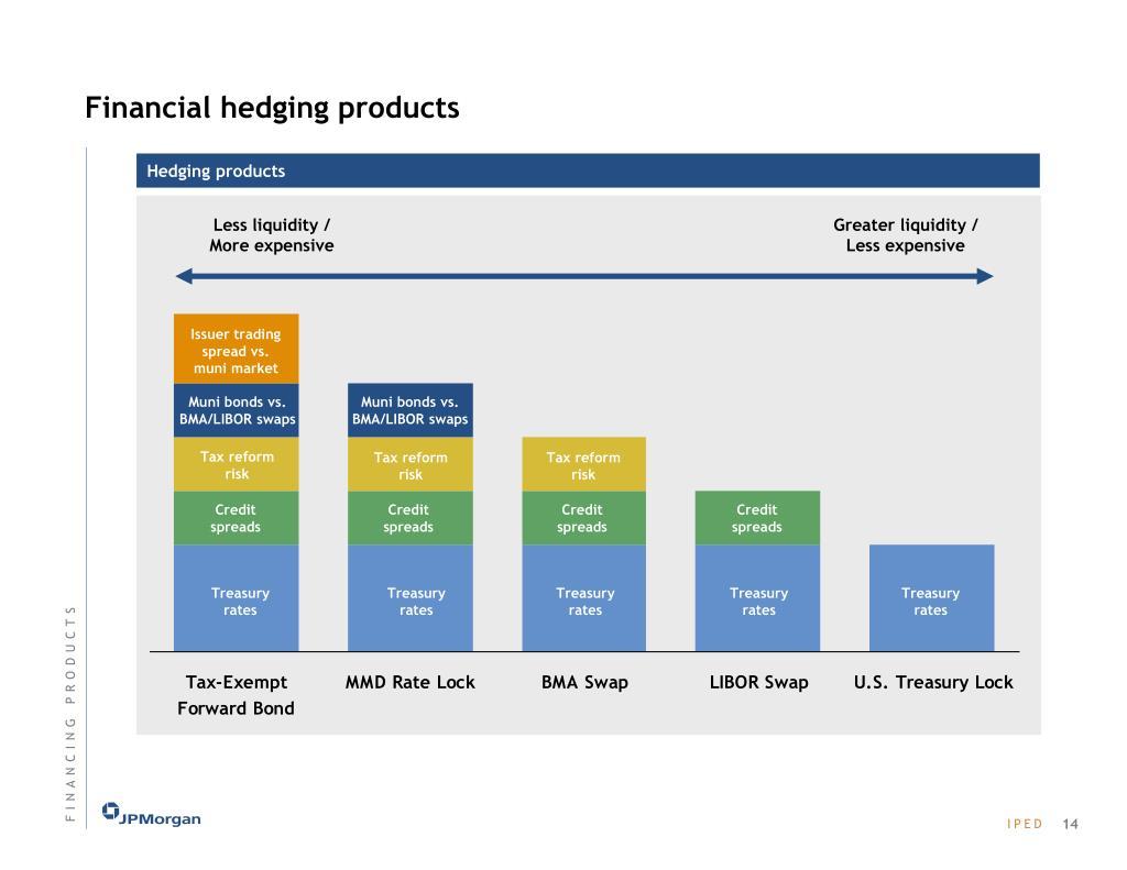 Less liquidity /