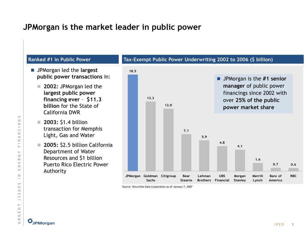 JPMorgan is the market leader in public power