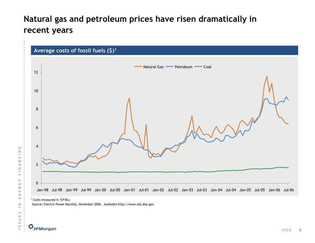 Natural gas and petroleum prices have risen dramatically in recent years