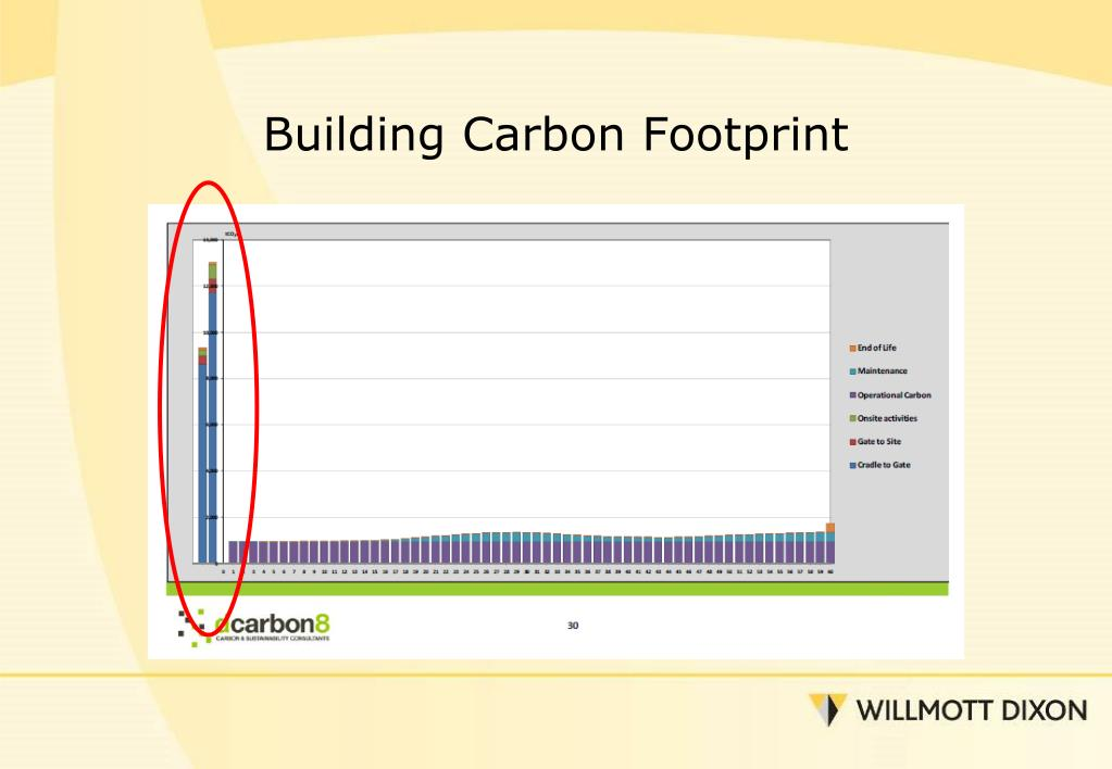 Building Carbon Footprint