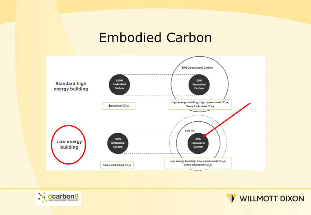 Embodied Carbon