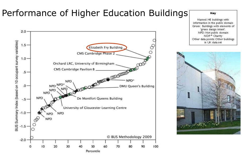 Performance of Higher Education Buildings