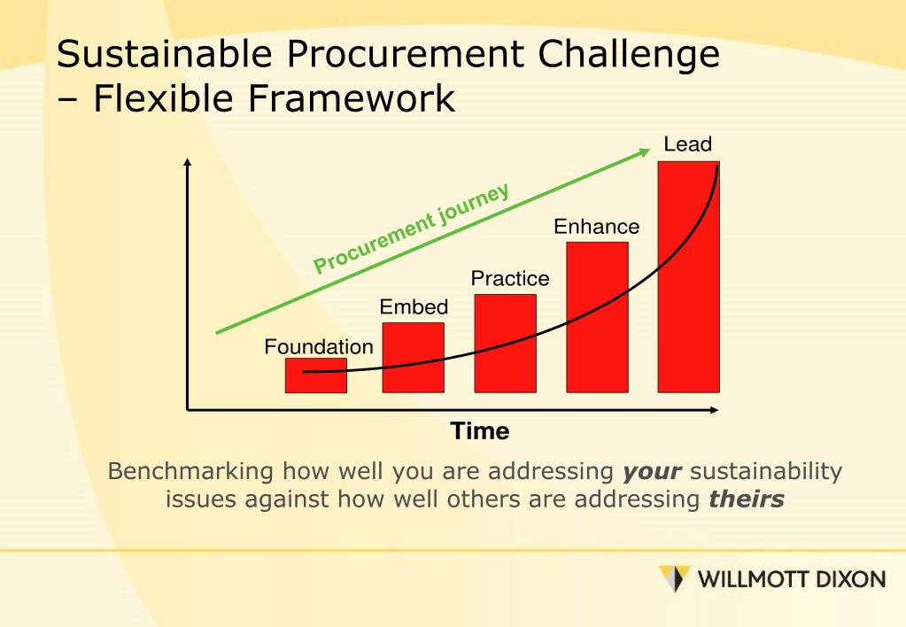 Sustainable Procurement Challenge