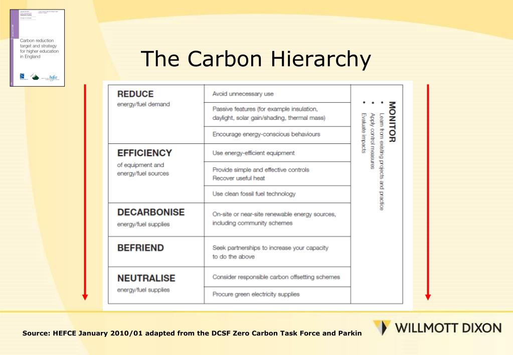 The Carbon Hierarchy