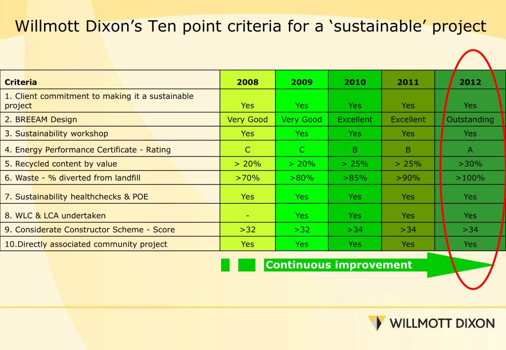 Willmott Dixon's Ten point criteria for a 'sustainable' project