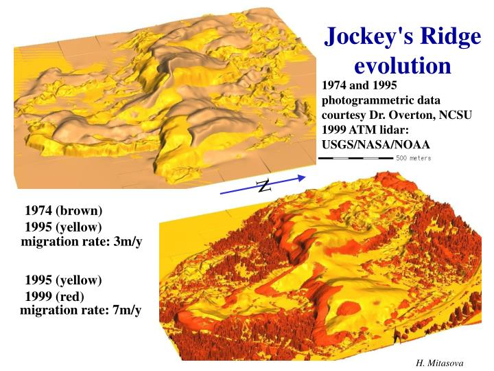Jockey's Ridge evolution