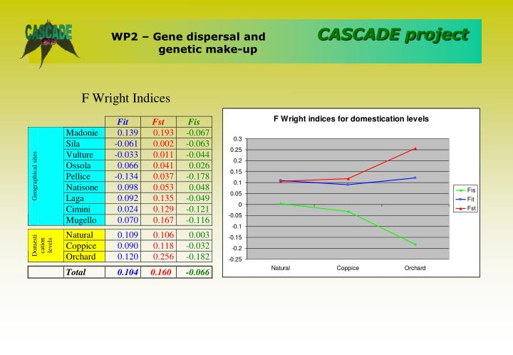 WP2 – Gene dispersal and genetic make-up