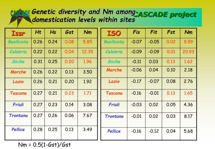 Genetic diversity and Nm among domestication levels within sites