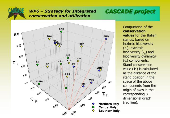 WP6 – Strategy for Integrated conservation and utilization