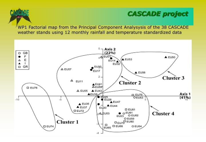 WP1 Factorial map from the Principal Component Analysysis of the 38 CASCADE weather stands using 12 monthly rainfall and temperature standardized data