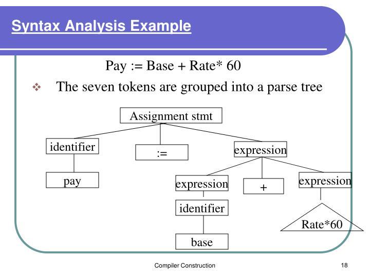 Syntax Analysis Example