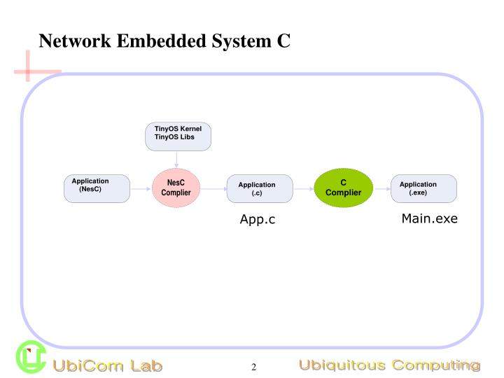 Network embedded system c