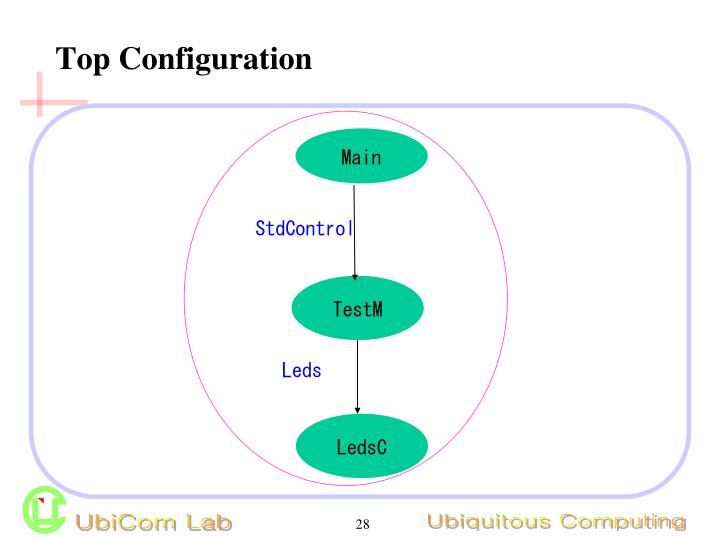 Top Configuration