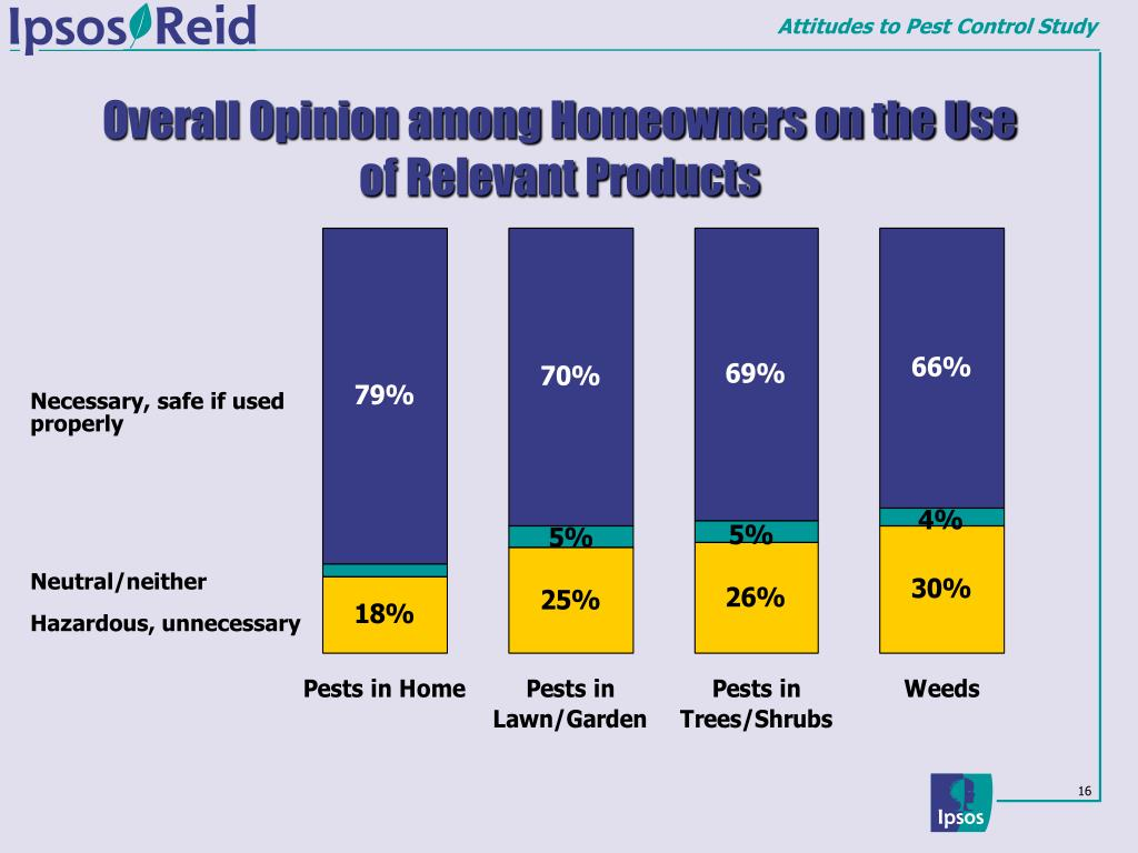 Overall Opinion among Homeowners on the Use