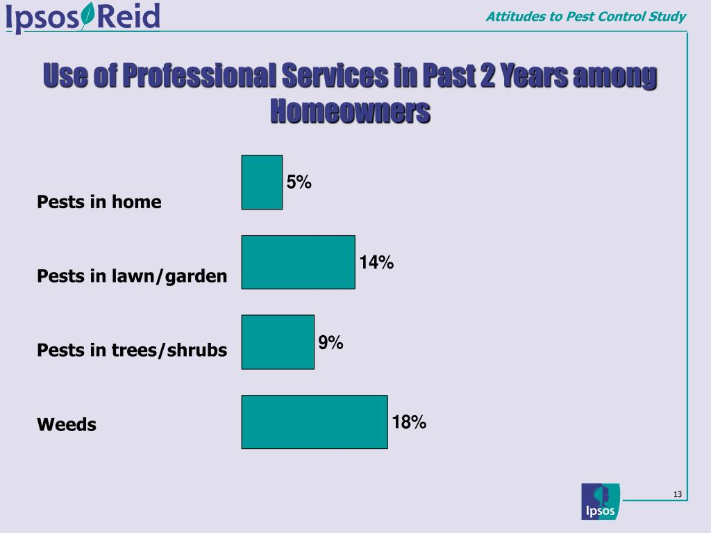 Use of Professional Services in Past 2 Years among Homeowners