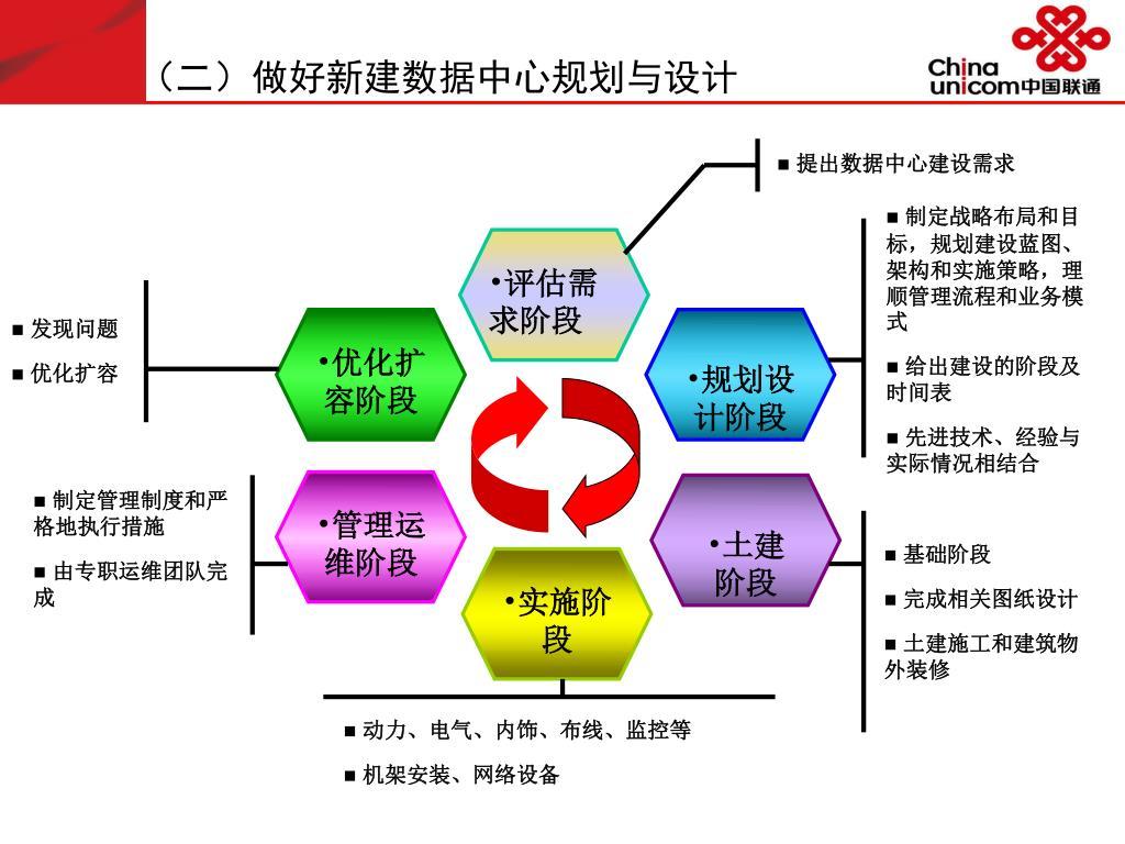 (二)做好新建数据中心规划与设计