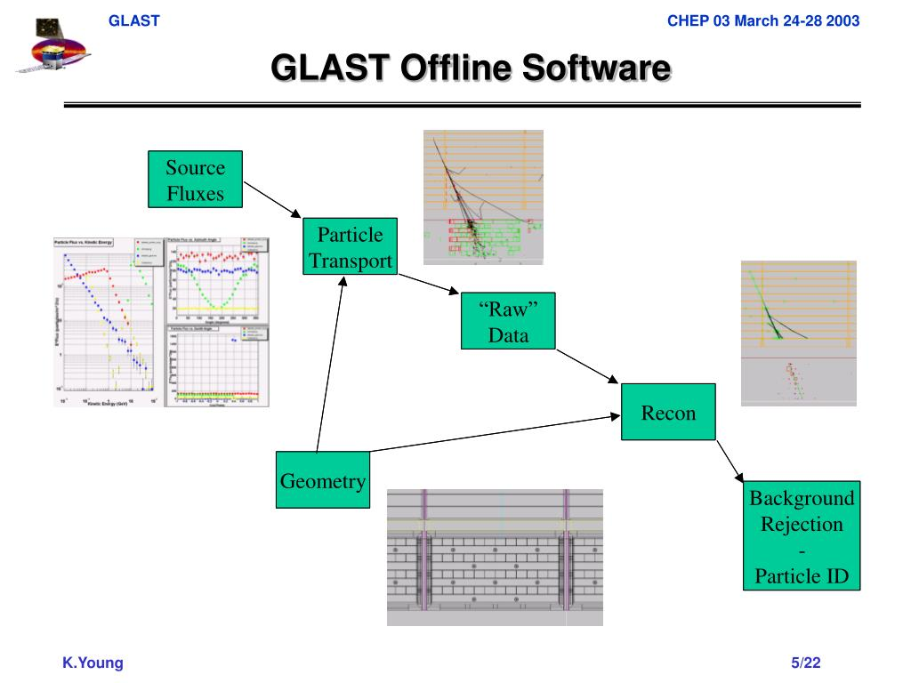 GLAST Offline Software