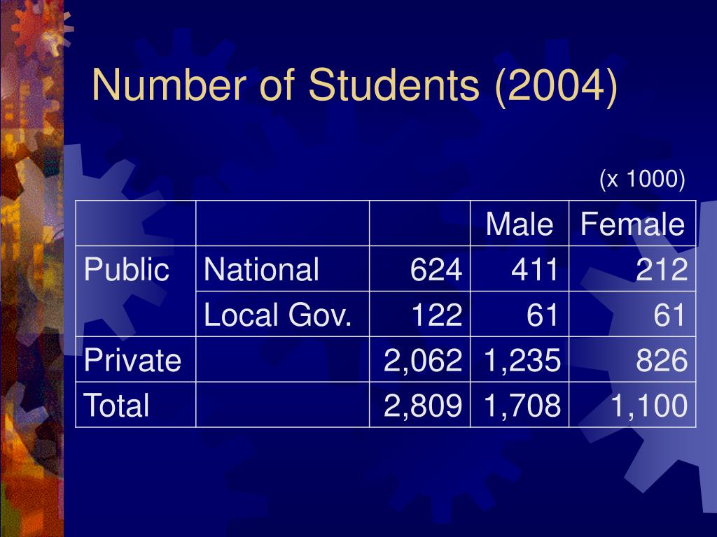 Number of Students (2004)