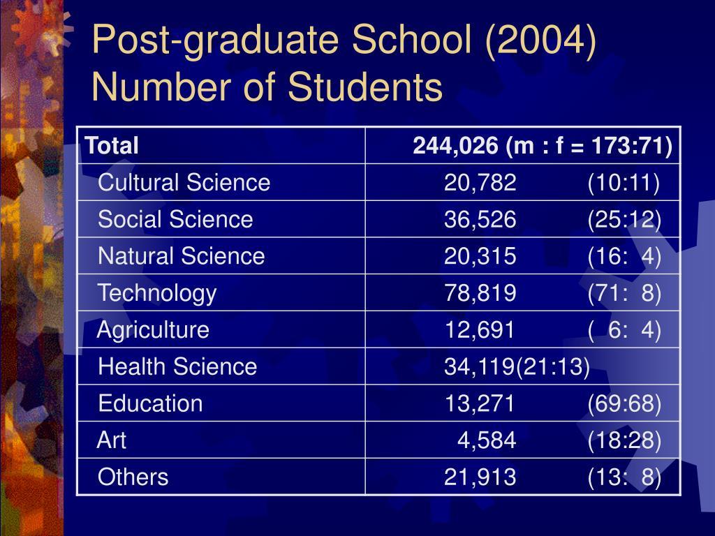 Post-graduate School (2004)
