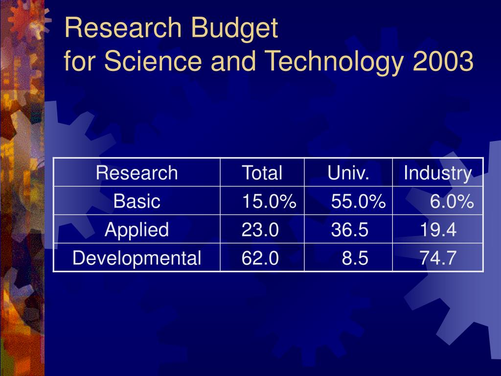 Research Budget