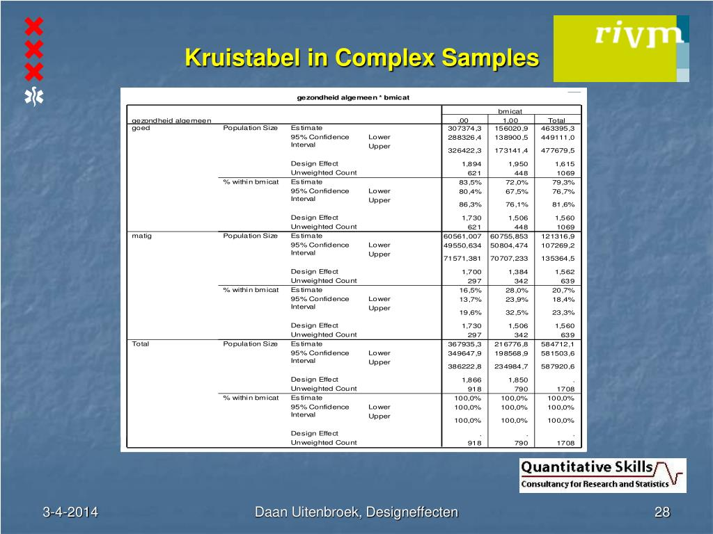 Kruistabel in Complex Samples