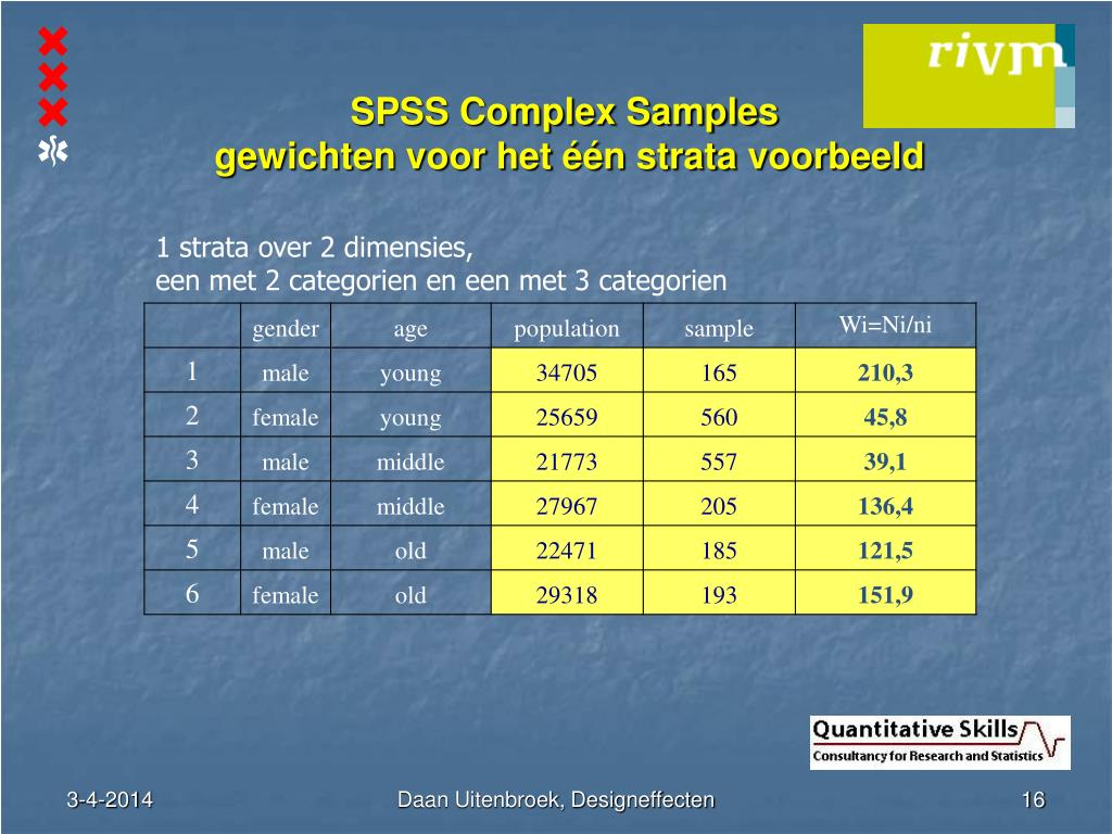 SPSS Complex Samples