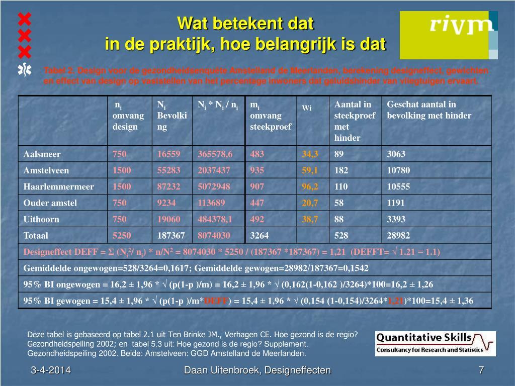 Tabel 2. Design voor de gezondheidsenquête Amstelland de Meerlanden, berekening designeffect, gewichten