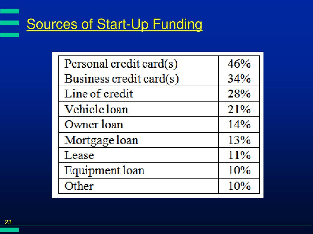 Sources of Start-Up Funding