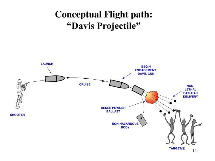 Conceptual Flight path:
