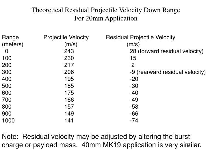 Theoretical Residual Projectile Velocity Down Range