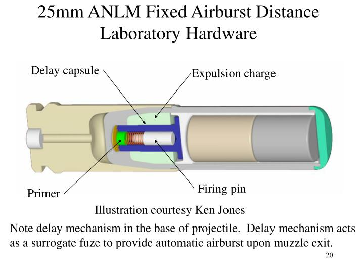 25mm ANLM Fixed Airburst Distance