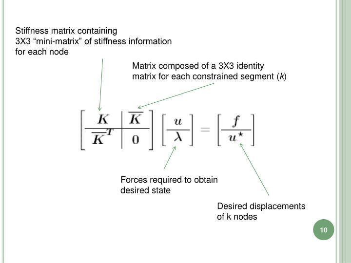 Stiffness matrix containing