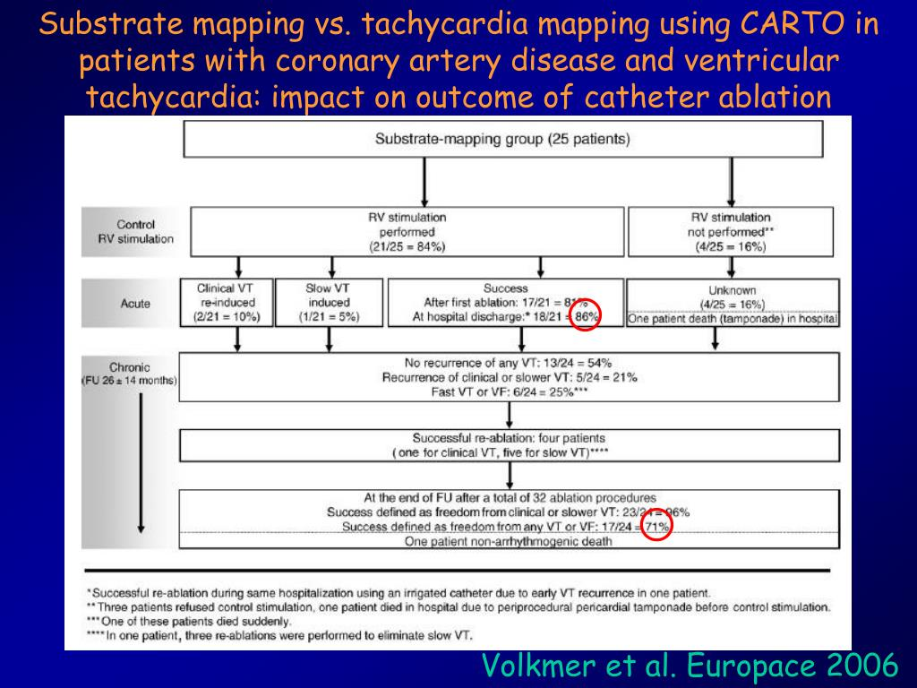 an introduction to the analysis of ventricular tachycardia Introduction importance of quantitative analysis of ventricular arrhythmias  for  amiodarone trials meta-analysis investigators lancet.