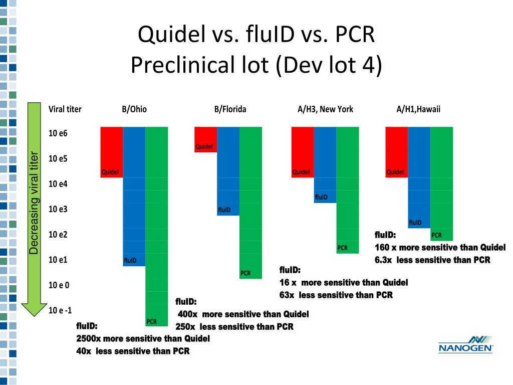 Quidel vs. fluID vs. PCR