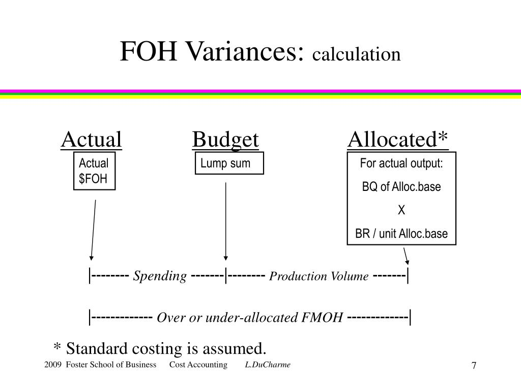 FOH Variances: