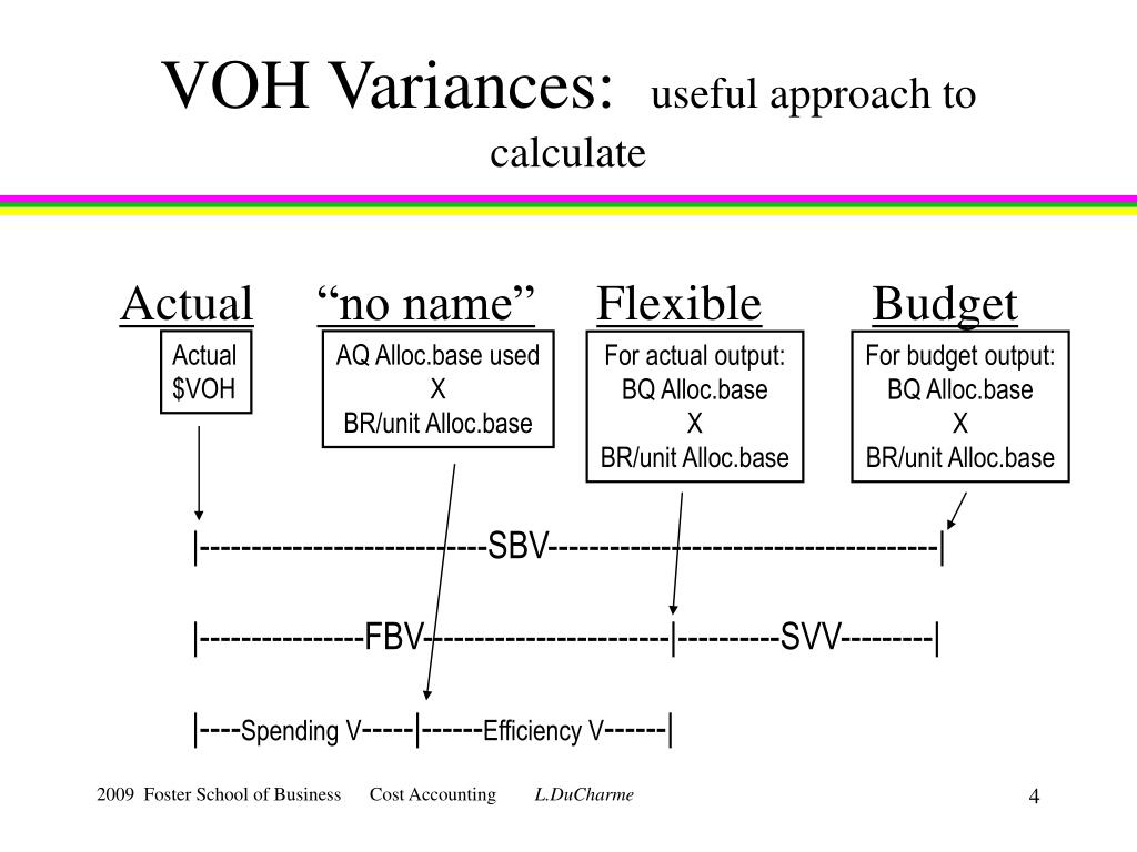 VOH Variances: