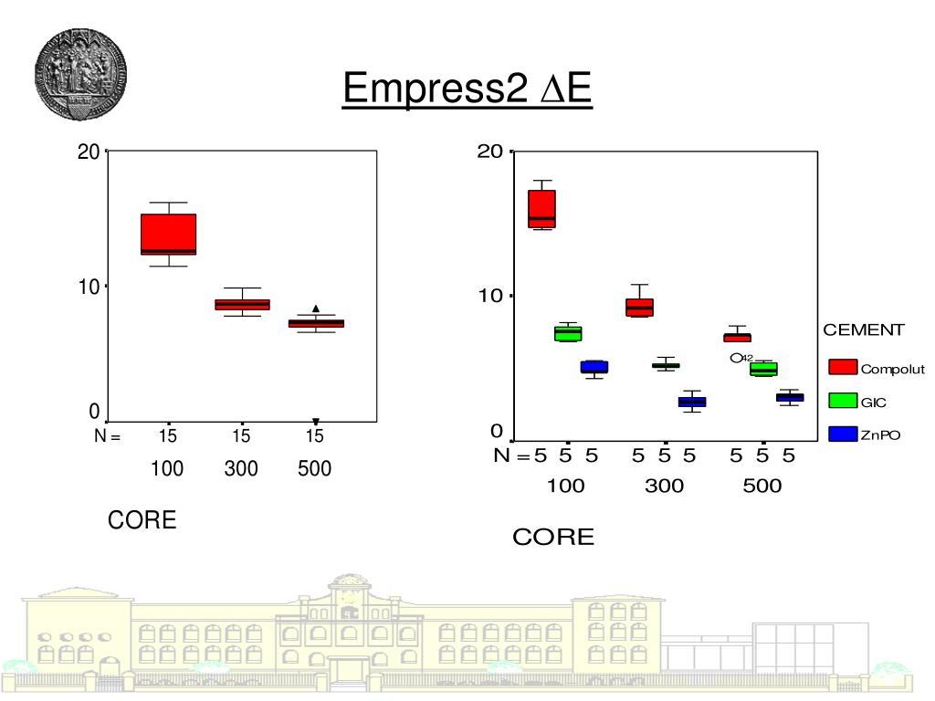 Empress2 ∆E