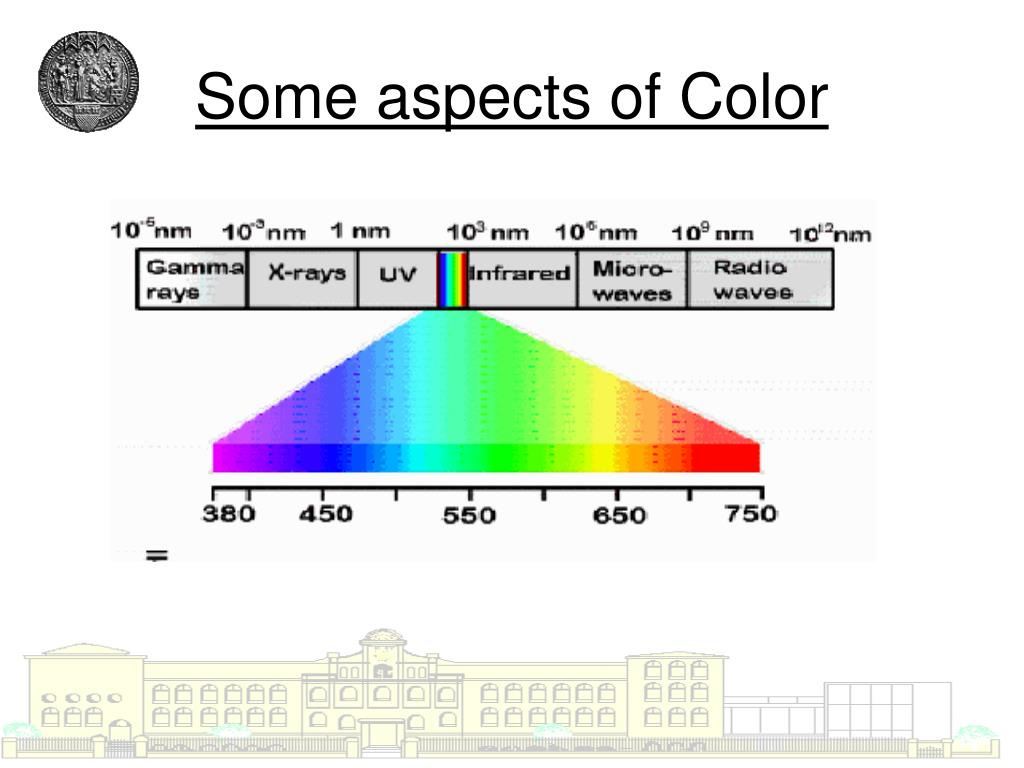 Some aspects of Color