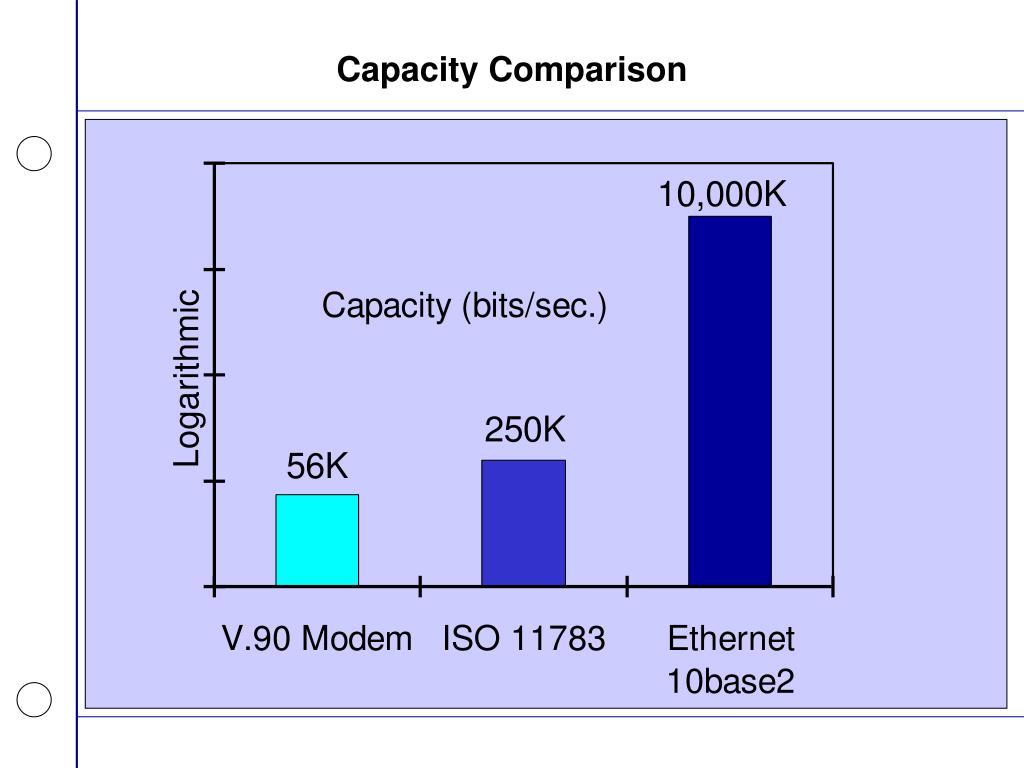 Capacity Comparison