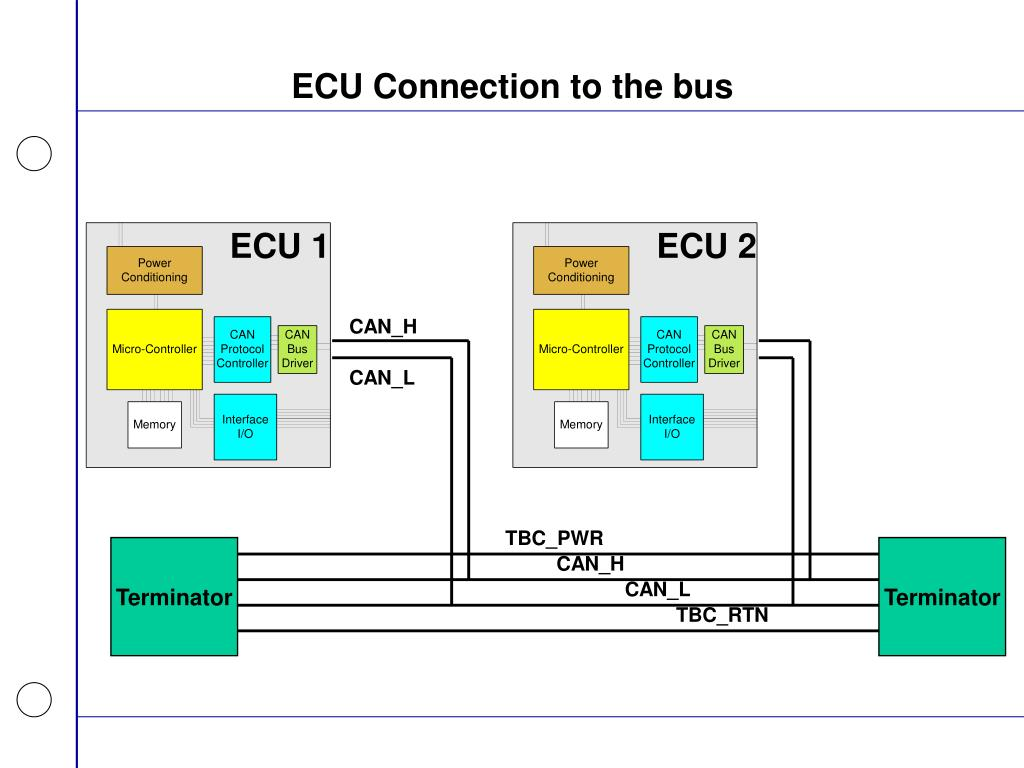 ECU Connection to the bus