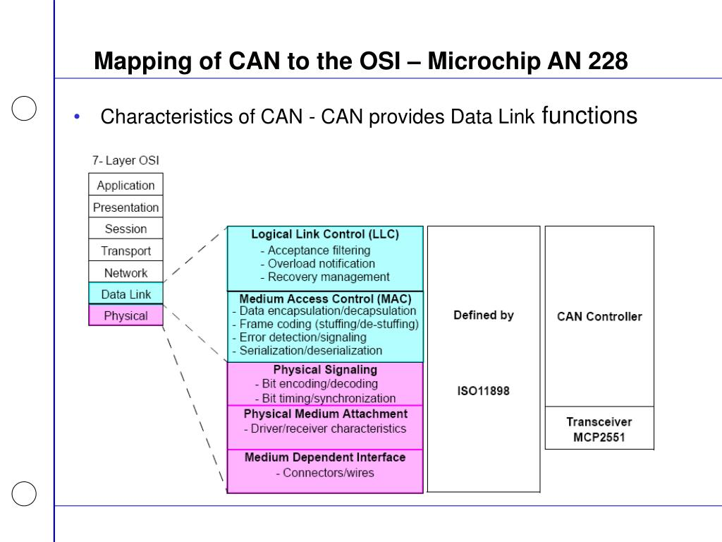 Mapping of CAN to the OSI – Microchip AN 228