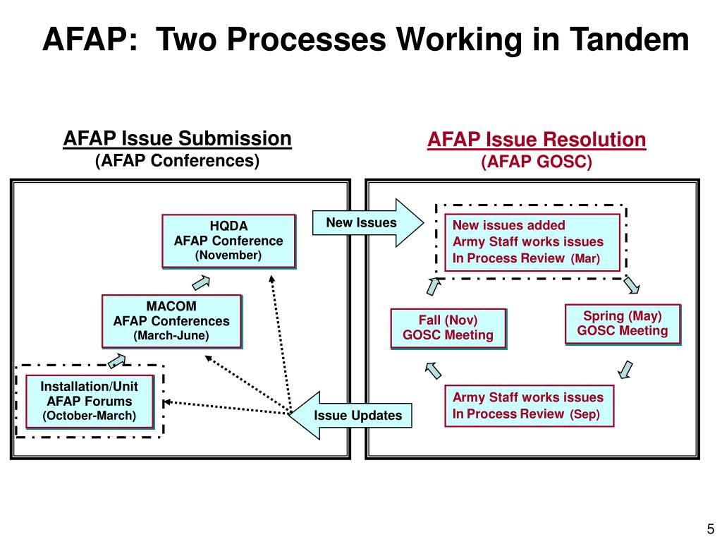 AFAP:  Two Processes Working in Tandem