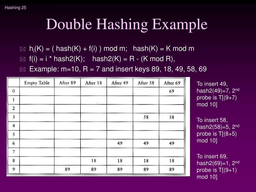 Double Hashing Example