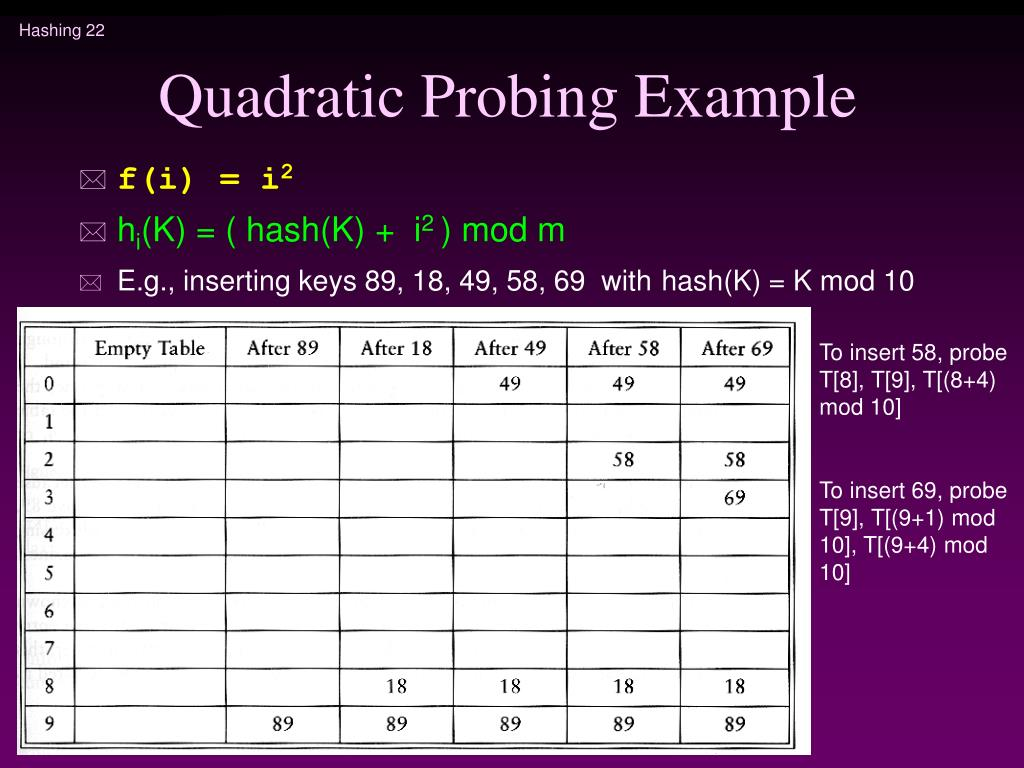 Quadratic Probing Example