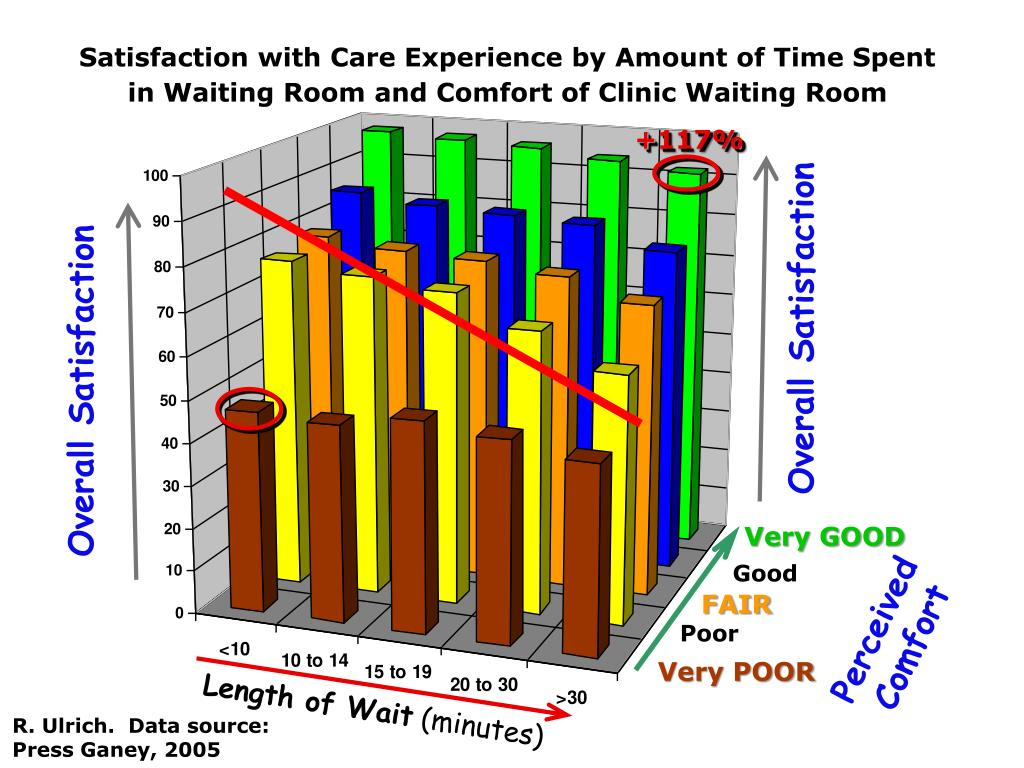 Satisfaction with Care Experience by Amount of Time Spent in Waiting Room and Comfort of Clinic Waiting Room